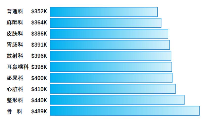 2017美国医生年薪收入排名